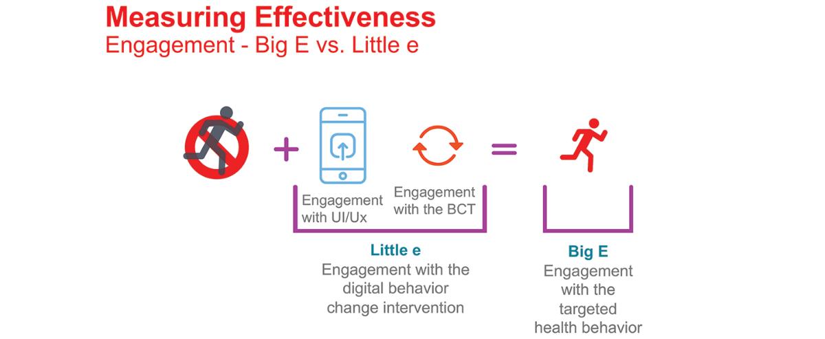 jmir.org - Understanding Health Behavior Technology Engagement: Pathway to Measuring Digital Behavior Change Interventions (DBCI)